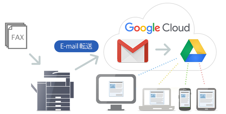 CLOUDFAX for Google G Suite の仕組み